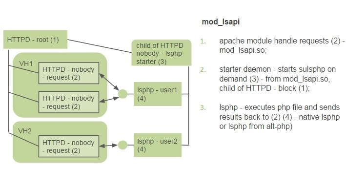 mod_lsapi functioning details for PHP