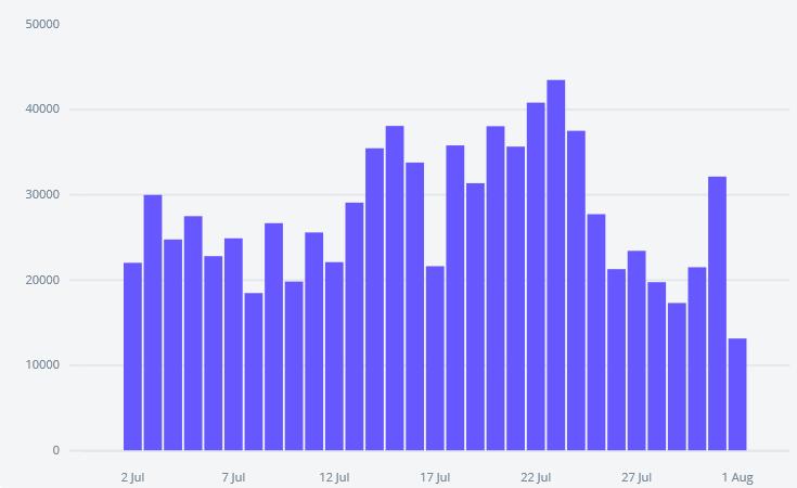 Imunify360 ha capturado más de 2 millones de eventos captcha en todo el mundo